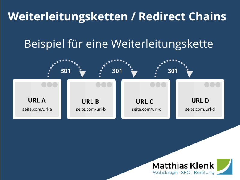 Redirect Chain Beispiel